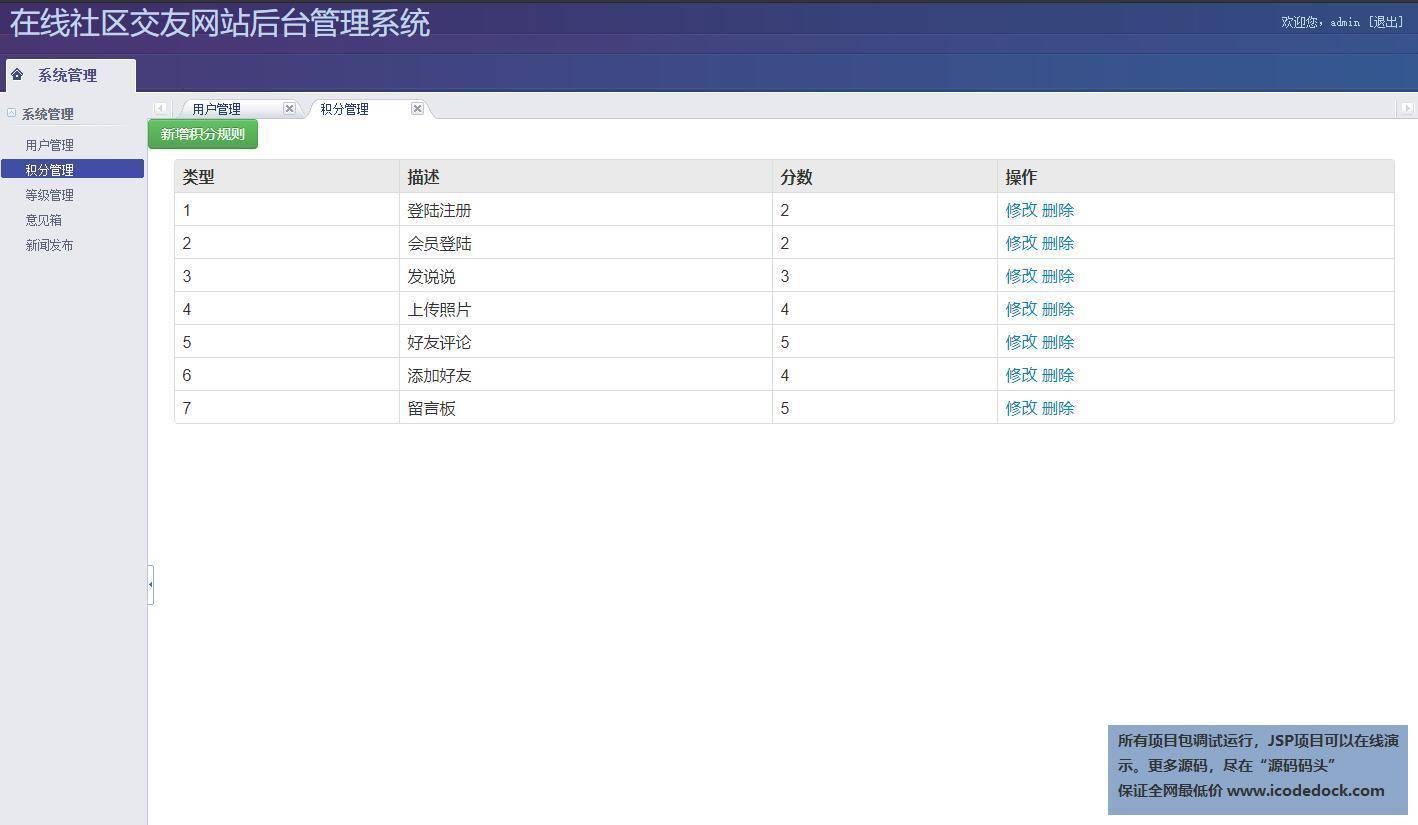 源码码头-SSH在线交流网站平台管理系统-管理员角色-积分管理