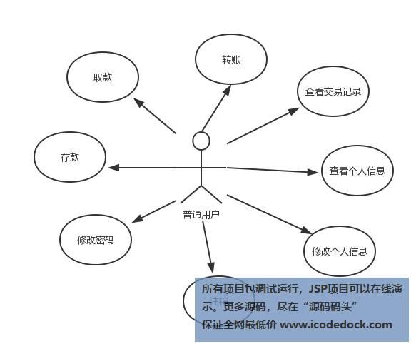 源码码头-SSH网上银行管理系统-设计图-user