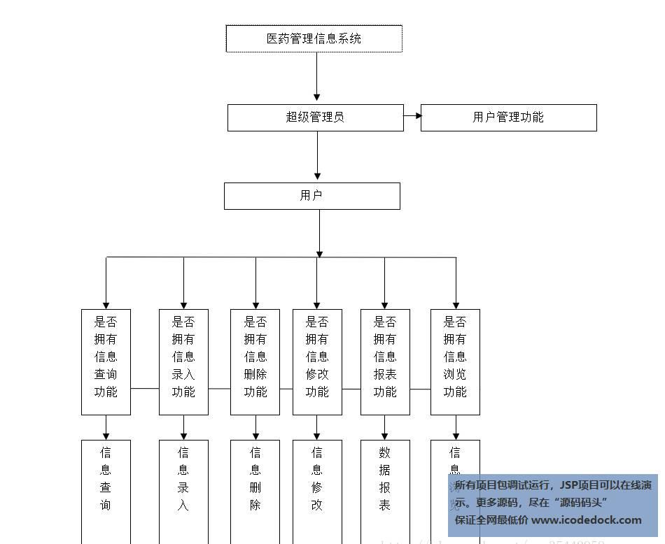 源码码头-SSM医药信息管理系统-设计截图-功能模块图