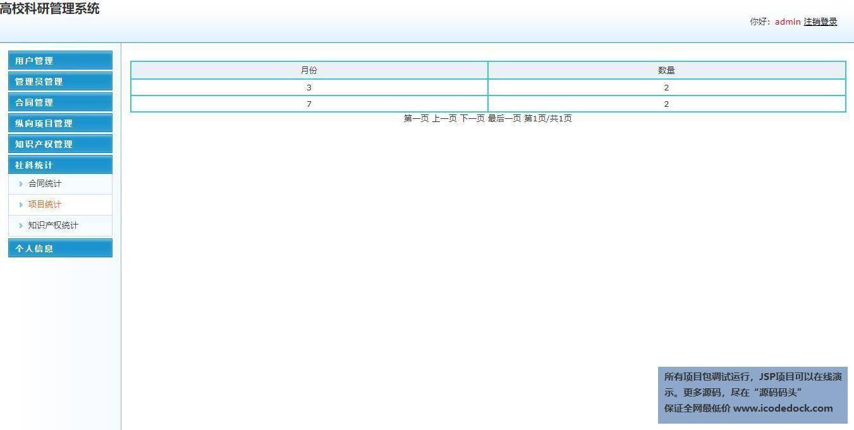 源码码头-SSM教师科研信息管理系统-管理员角色-科研信息统计