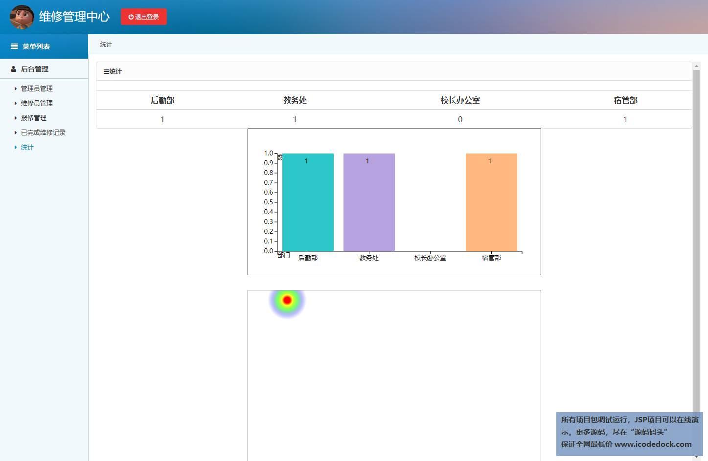 源码码头-SSM校园报修管理系统-管理员角色-查看统计