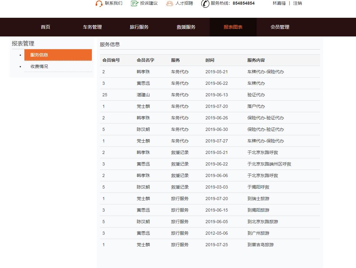 源码码头-SSM汽车俱乐部管理系统-员工角色-服务报表