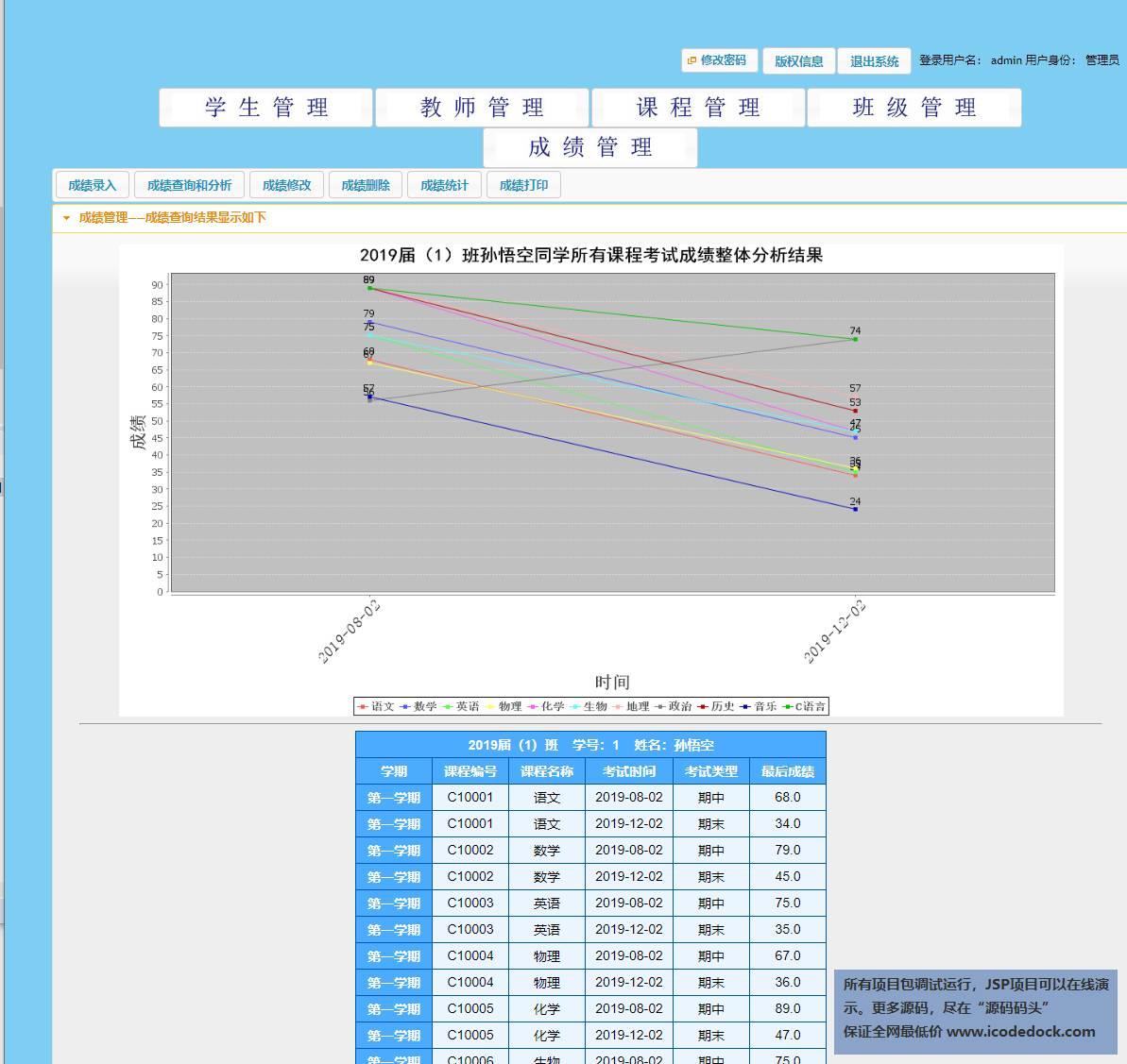 源码码头-Spring学生成绩分析管理系统-管理员角色-分析孙悟空的成绩